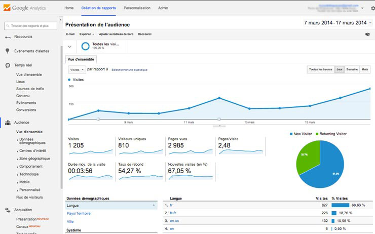 stat-google-analytics