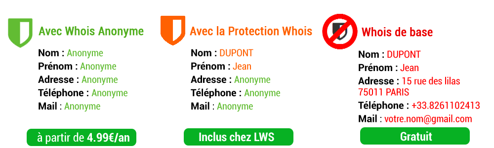whois-anonyme