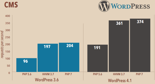 performance-php7