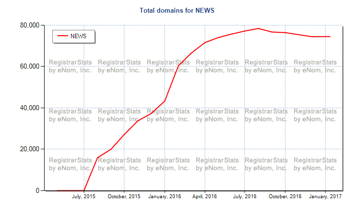Total domains for News